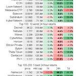 Top 100 avg 24h return: -0.4±4.6%; 28 up, 72 down $BTC -0.5%  $ETH -2.2% Best: 19.9% $NANO @nano 15.7% $NPXS @PundiXLabs 15.6% $WTC @Waltonchain 14.6% $WAN @wanchain_org 13.2% $ICX @helloiconworld Worst: -5.5% $BTCP -5.8% $BTM -6.7% $THETA -7.1% $DCN -11.5% $PIVX #bitcoin