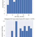 Top 100 avg 1h return: 0.4±1.0%; 72 up, 27 down $BTC 0.3%  $ETH 0.1% Best: 7.1% $ICX @helloiconworld 3.7% $RDD @reddcoin 2.2% $ELF @aelfblockchain Top 101-200 avg 1h return: 0.3±1.3%; 74 up, 26 down Best: 5.6% $WAB @WABnetwork 3.9% $ATX @aston_company 3.4% $POA @poanetwork