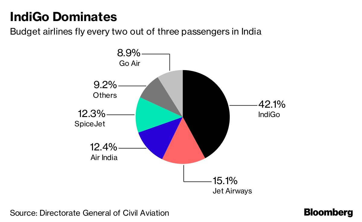 ticket pricing behaviour in indian airline industry tourism essay All segments in indian car industry were studied and  methodology adopted was to study the research papers in the area of passenger car segment, study the purchase.