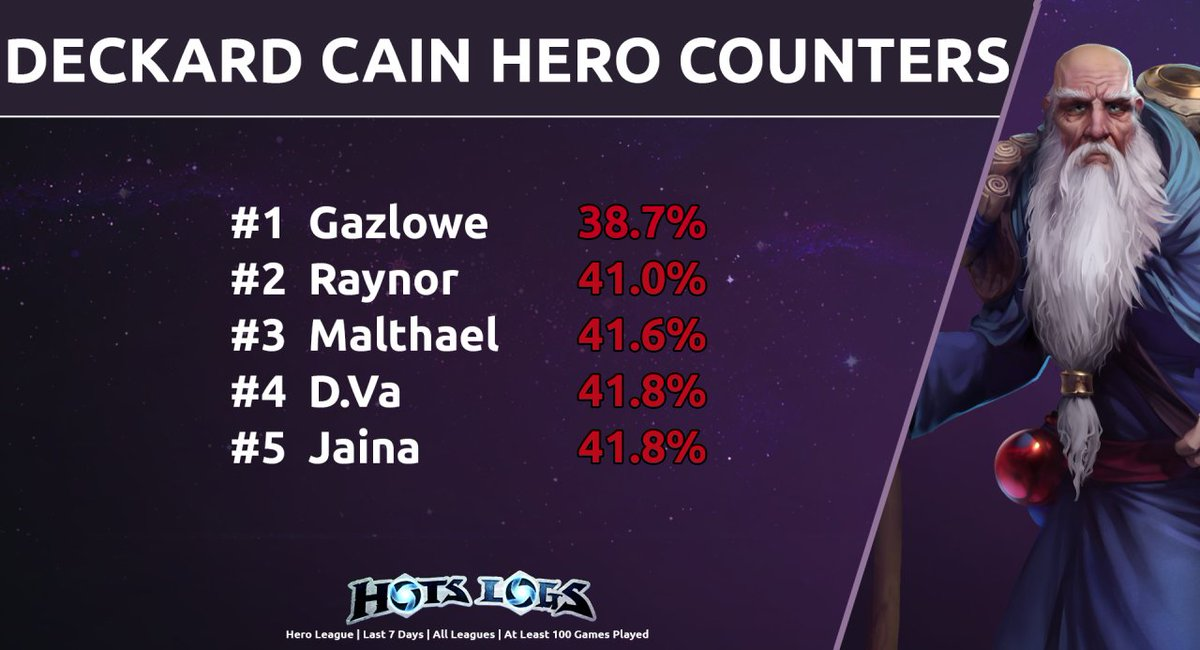 Hots Logs On Twitter The Best Hero To Counter Deckard Cain Is Gazlowe There Are The Heroes With The Lowest Win Rates Against Deckard That Have At Least 100 Matches On Record Https T Co S4aqi08p01 Not sure if it's a bug in hotslogs, or if so many matches really are stomps where one. twitter