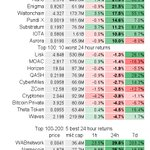 Top 100 avg 24h return: 3.3±6.5%; 77 up, 22 down $BTC 0.5%  $ETH 0.0% Best: 32.7% $ICX @helloiconworld 31.3% $WAN @wanchain_org 22.7% $LOOM @loomnetwork 21.9% $NANO @nano 21.5% $ENG @enigmampc Worst: -3.5% $XZC -3.8% $CNX -4.2% $BTCP -4.5% $THETA -4.7% $WAVES #cryptotrading
