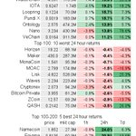 Top 100 avg 24h return: 5.1±5.8%; 88 up, 12 down $BTC 1.4%  $ETH 2.1% Best: 31.9% $WAN @wanchain_org 26.7% $ICX @helloiconworld 21.0% $LOOM @loomnetwork 19.9% $WTC @Waltonchain 19.2% $MIOTA @iotatoken Worst: -2.4% $WAVES -2.4% $CNX -2.6% $BTCP -2.9% $XZC -3.5% $QASH #bitcoin