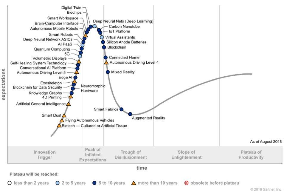 The 2018 Gartner Hype Cycle Futurology