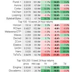 Top 100 avg 24h return: 3.6±5.1%; 84 up, 16 down $BTC 0.7%  $ETH 1.0% Best: 24.1% $ICX @helloiconworld 19.6% $LOOM @loomnetwork 15.2% $MIOTA @iotatoken 14.7% $WAN @wanchain_org 14.2% $NPXS @PundiXLabs Worst: -3.5% $XZC -4.2% $ELA -5.8% $QASH -8.4% $NANO -11.5% $TTU  #crypto