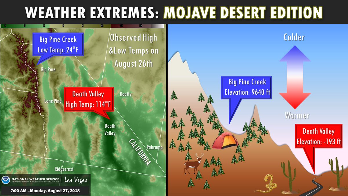 nws las vegas on twitter interesting temperature extremes were observed across eastern california yesterday 8 26 with the highest and lowest national temperatures occurring within 100 miles of each other blame the elevation nws las vegas on twitter interesting