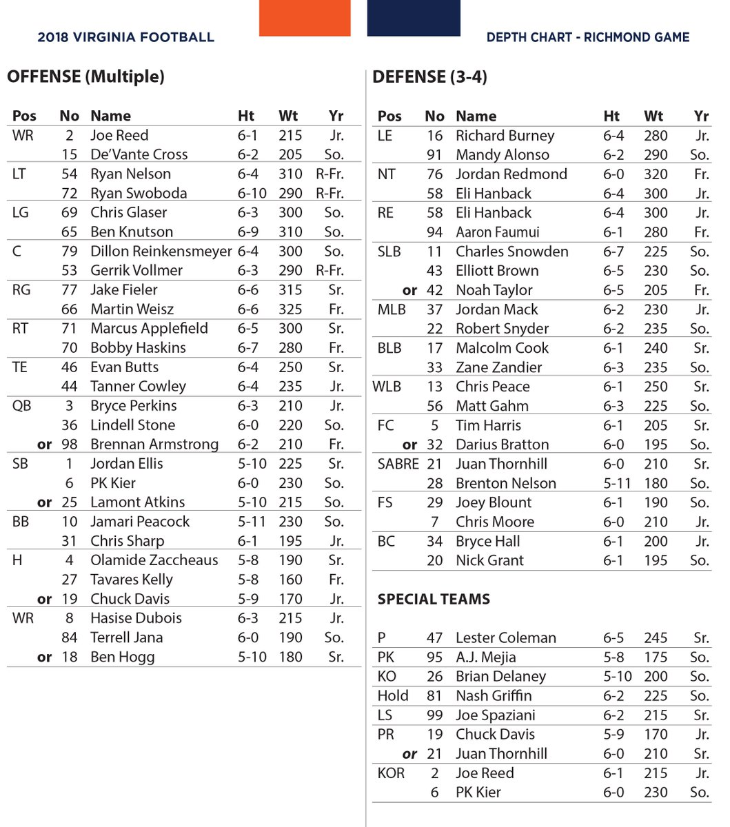 Virginia Football On Twitter The First Official Depth