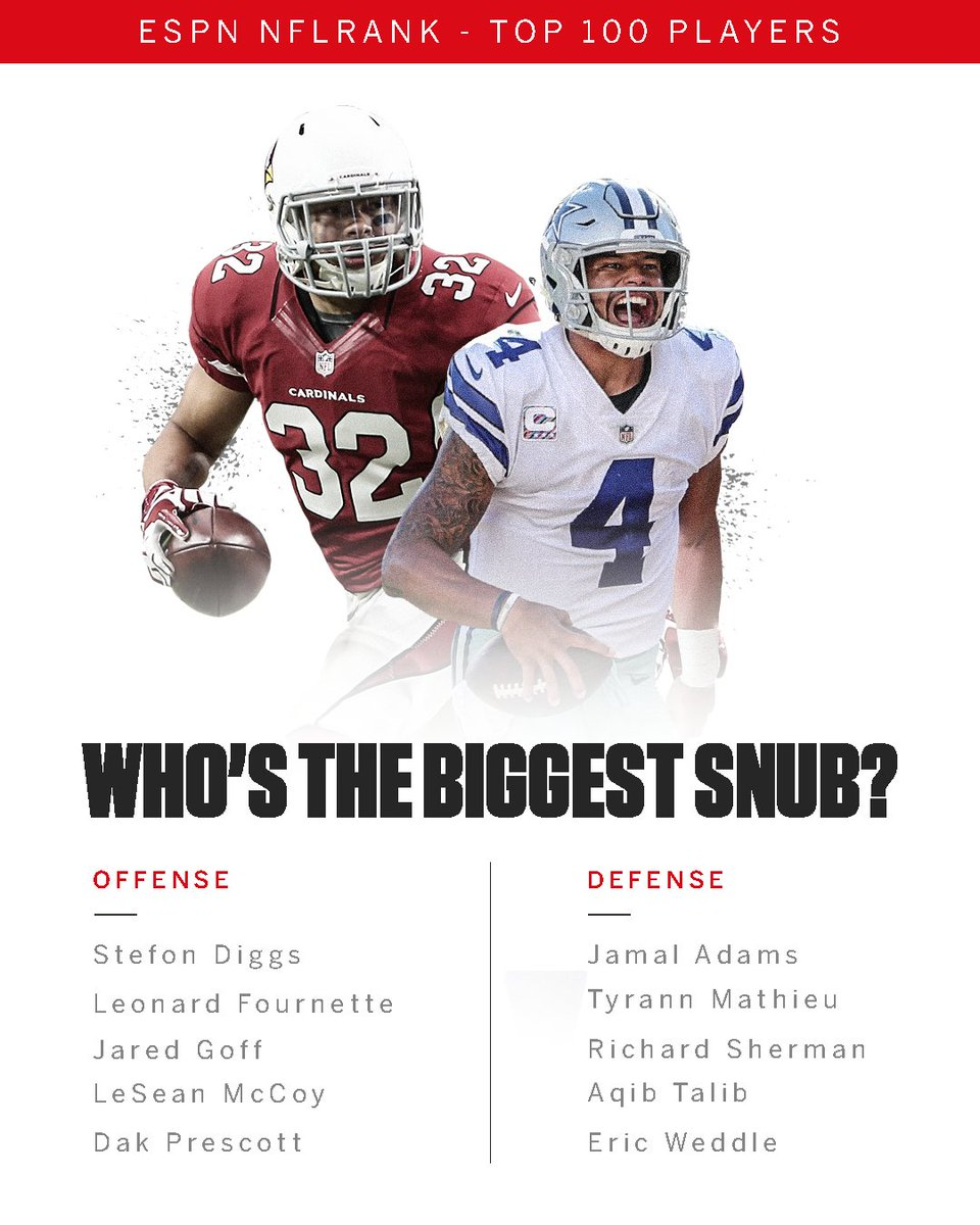 Nfl On Espn On Twitter Who Was The Biggest Snub From The Nfl Rank
