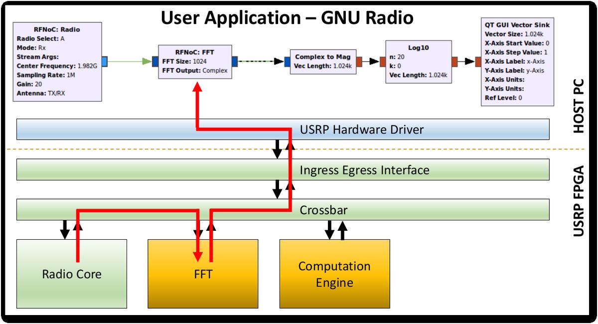 GNU Radio Project on Twitter: