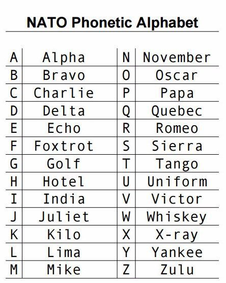 Telc Uk School Of English In London On Twitter Do You Know What Nato Phonetic Alphabet Is Find Easy Way To Learn English Alphabet Https T Co Wkj6ps5rbo Learnenglish Englishalphabet Englishlesson Aphabet Englishteacher Learning Https T Co