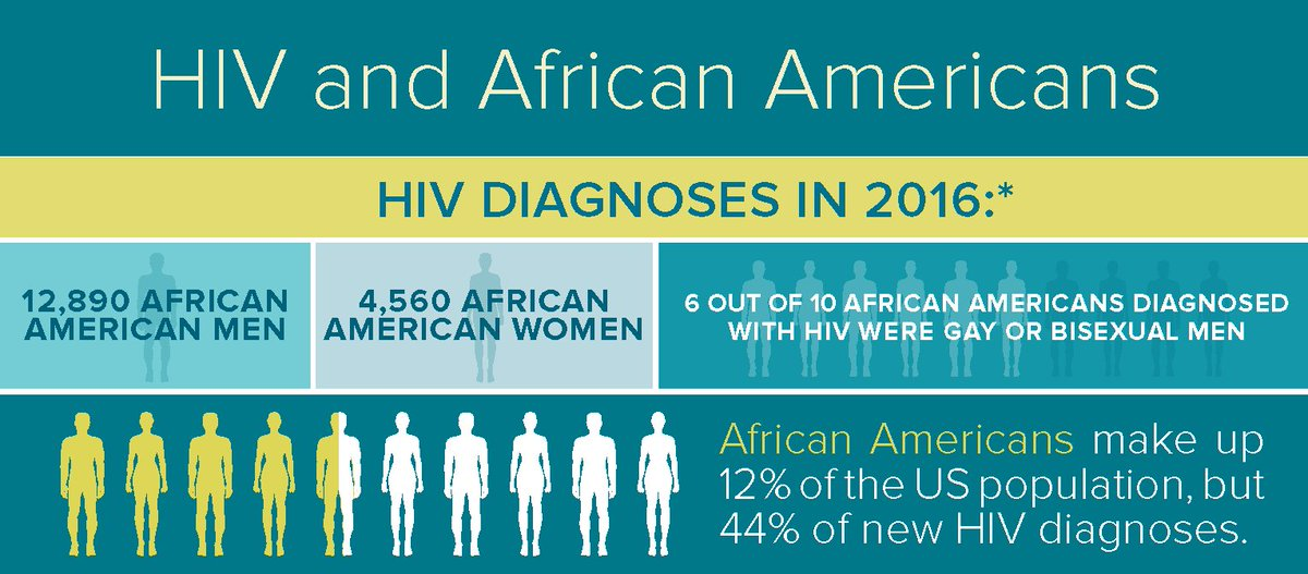 the african american community and hiv/aids (from a united states perspective) African americans have the most severe burden of hiv of all racial/ethnic groups in the united states compared with other races and ethnicities, african americans account for a higher proportion of new hiv infections, those living with hiv, and those ever diagnosed with aids.