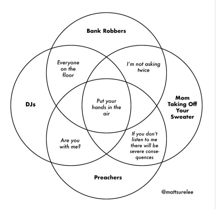 the daily dot on twitter this popular venn diagram started a whole Venn Circles 12 21 am 29 aug 2018