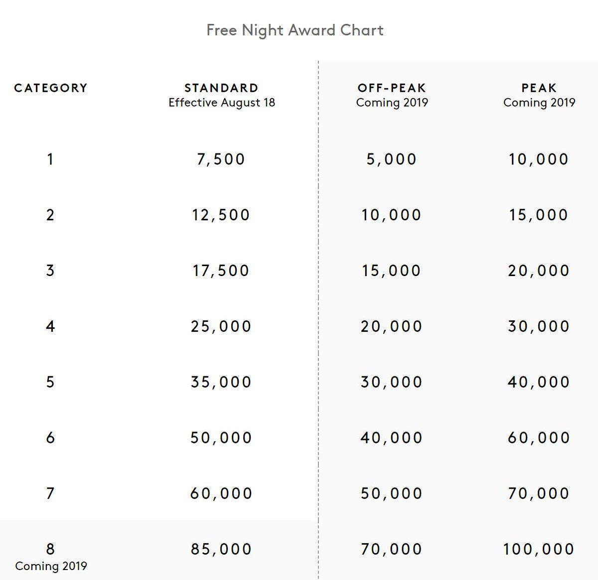 Boardingarea On Twitter Marriott Rewards 58 Category 6 Hotels Dropped To 50 000 Points Https T Co Ctgngks57v Via Loyaltytraveler