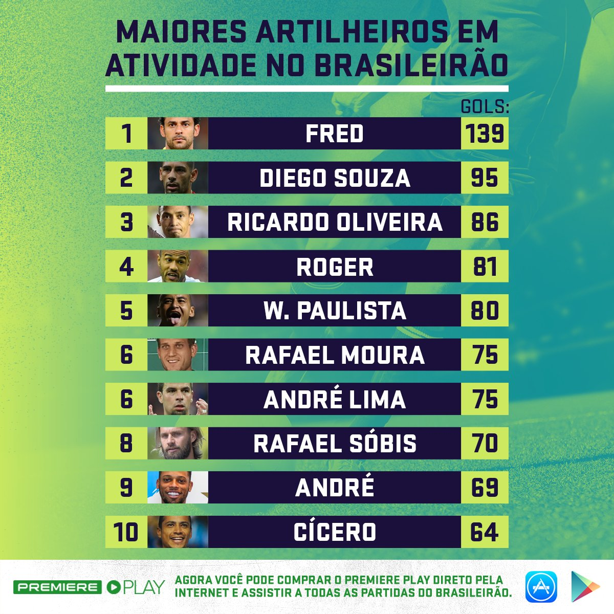 c50572d2625 Tá passando na sua TL uma lista de homens que cheiram a gol.