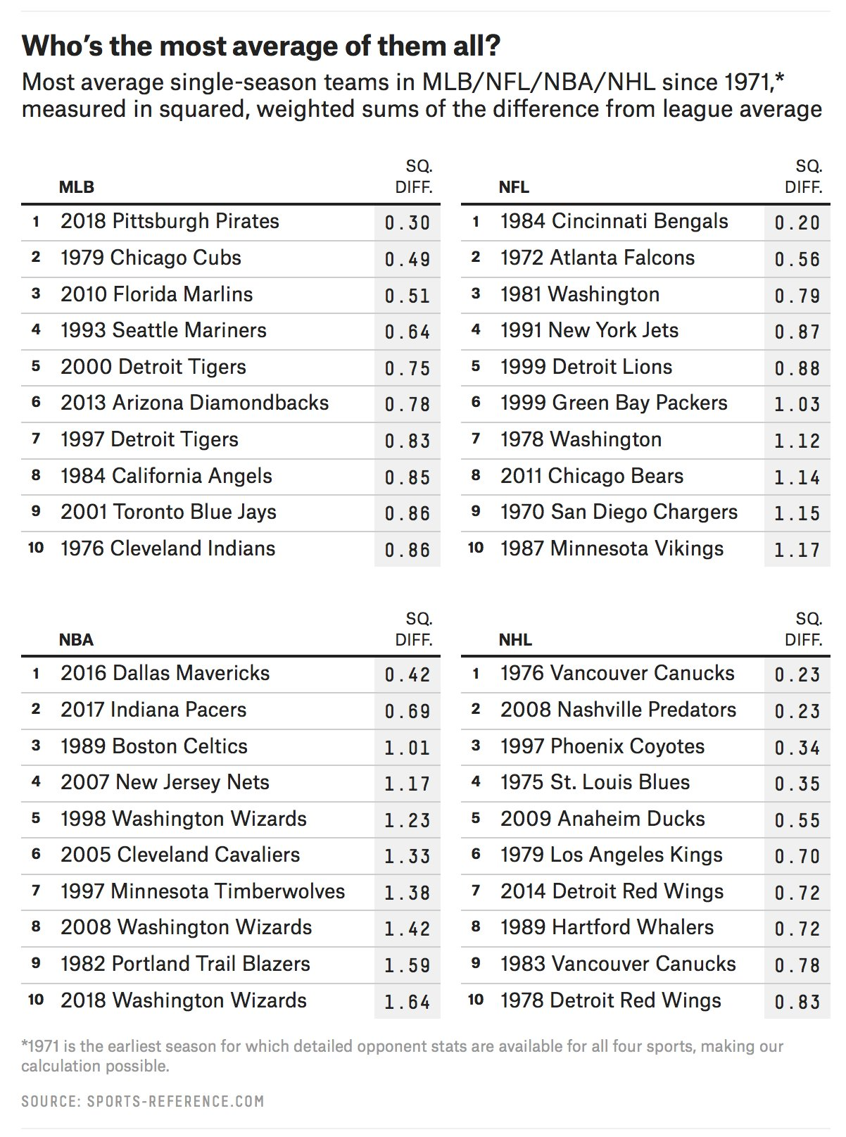 Here are the most average teams in each sport since 1971: https://t.co/Tz3rlBnCu2 https://t.co/BvKD0EaY8d