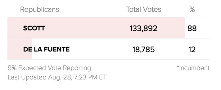 Latest results in the Florida GOP Senate primary from @ABC:  https://t.co/AX1csrEPgt https://t.co/jVOURI6mJg