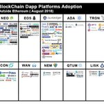 #Blockchain is growing tremendously........👏👏👏 here is the list of blockchain adopting platforms outside #ethereum. #NEO #EOS @auxledger #NEM @helloiconworld  #IBM
