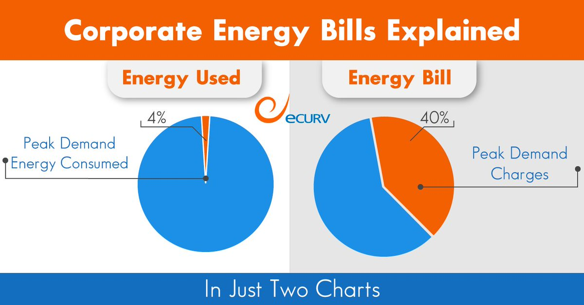 It S Surprising But True Peakdemand Charges Are Responsible For A Large Percentage Of Typical Corporate Energy Bill And We Can Help You Save Up To 30