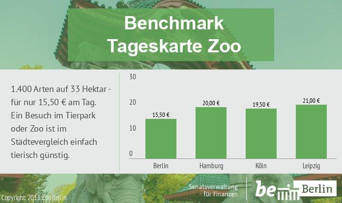 Senfin On Twitter Berlin Im Vergleich Auf Großstadt Safari Gehen