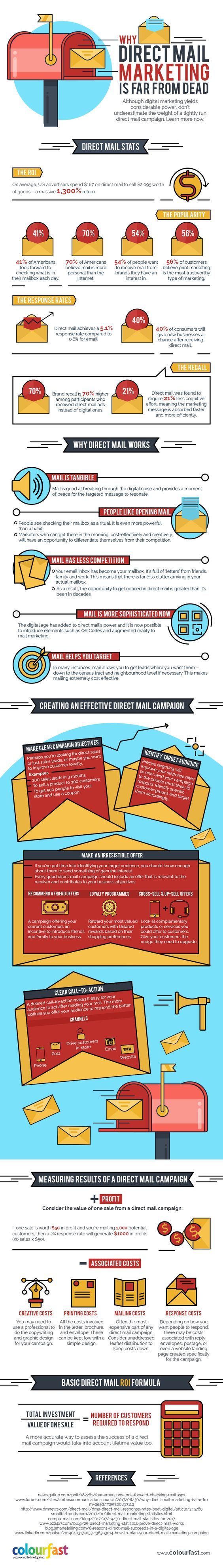 Why Direct Mail Marketing is Far From Dead – Infographic