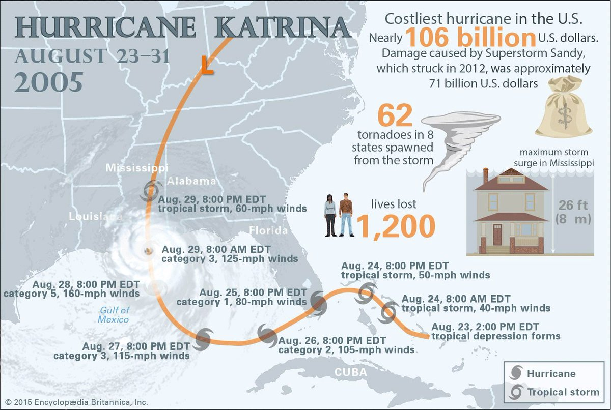 hurricane katrina damage deaths aftermath amp facts - HD1200×806