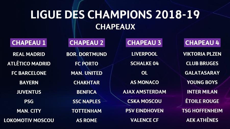"""Tirage Au Sort Ligue Des Champions Twitter: Actu Foot On Twitter: """"🔴 OFFICIEL ! Les Chapeaux De La"""