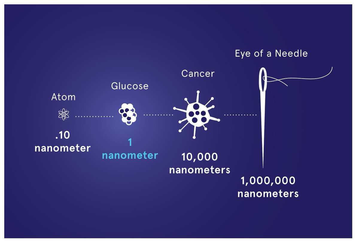 nanometer hashtag on twitter