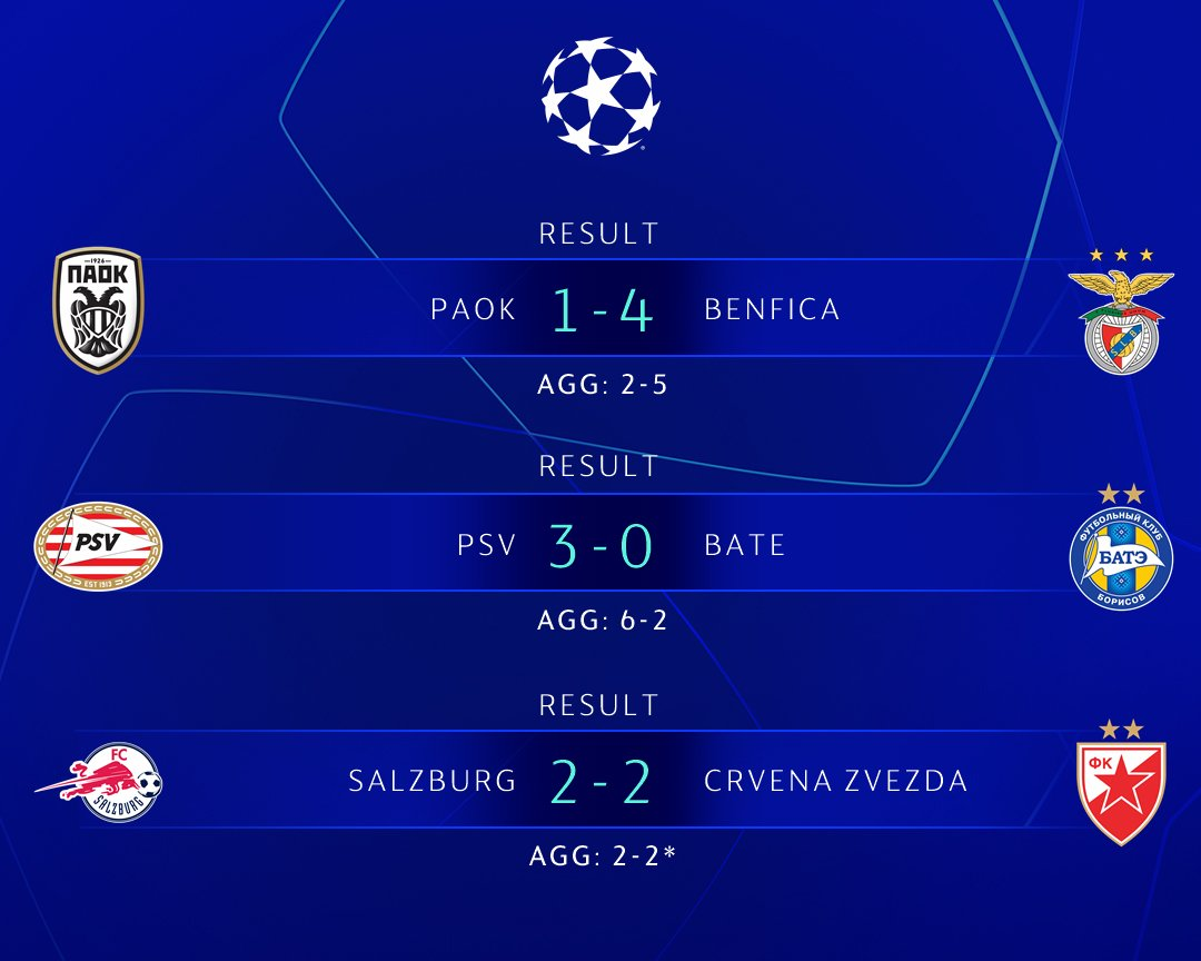 The final #uclplayoff matches were contested today and the #UCLdraw awaits  🇵🇹 #SLBenfica 🇳🇱 #PSV  🇷🇸 #crvenazvezda https://t.co/71LgoDiwWD