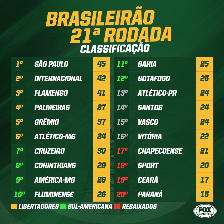 Fox Sports Brasil De On Twitter Tabela Atualizada Com Dois Jogos Atrasados Realizados Hoje Assim Ficou A Classificacao Do Brasileirao