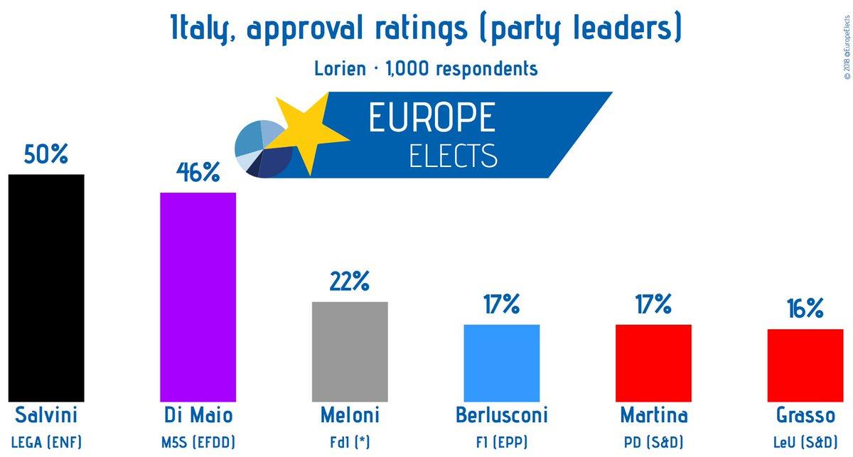 Italy, Lorien poll:  Approval ratings (party leaders)  Salvini (LEGA-ENF): 50% (+8) Di Maio (M5S-EFDD): 46% (+6) Meloni (FdI-*): 22% (-1) Berlusconi (FI-EPP): 17% (-4) Martina (PD-S&D): 17% (-2) Grasso (LeU-S&D): 16%  +/- vs. May '18