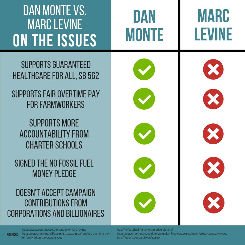 Choice Without Accountability Puts >> Dan Monte On Twitter The People Of Marin And Sonoma Have A Choice