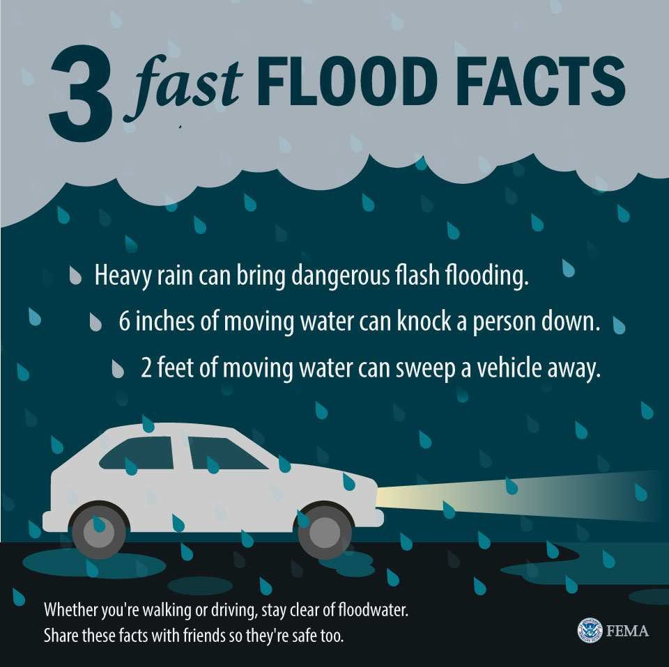 """A graphic titled 3 Fast Flood Facts, showing a rainy scene with a car driving with its headlights on. The facts read: """"Heavy rain can bring dangerous flooding. 6 inches of moving water can knock a person down. 2 feet of moving water can sweep a vehicle away."""""""
