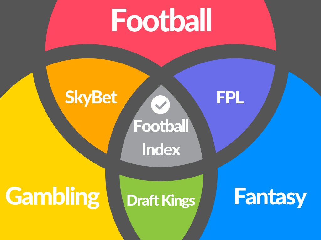 With some huge Twitter betting accounts asking about @FootballIndexUK this morning, I created a thing that might help you all explain the unique position the product has in the market space right now. Youre welcome 😎 #FootballINDEX