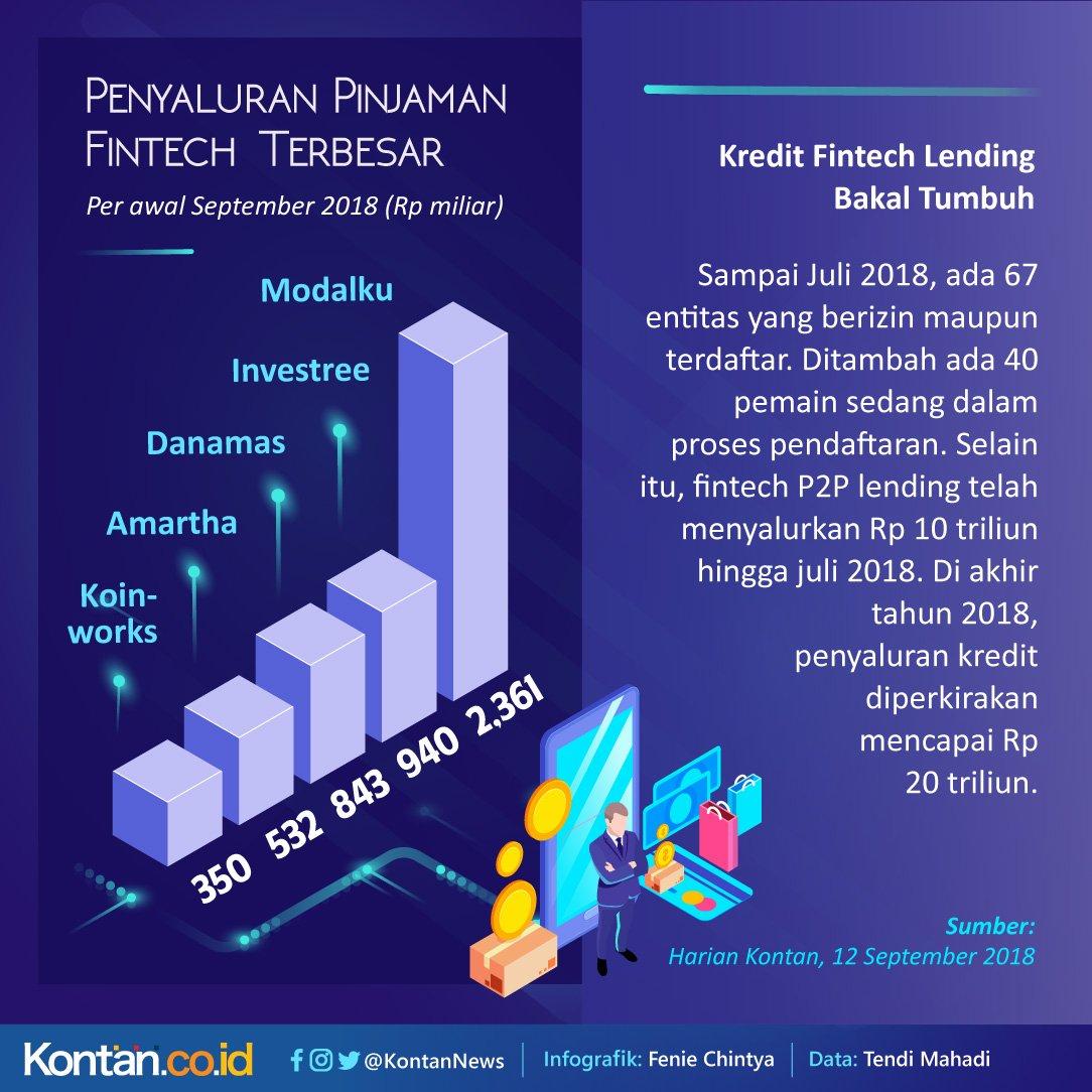 p2plendingindonesia hashtag on Twitter