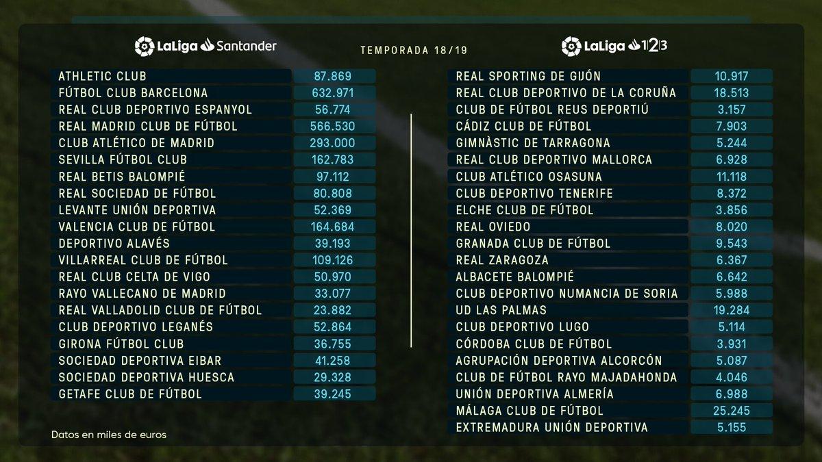 La Liga 2018/19 Discussion - Page 16 Dm-nHb1WsAAjiPp