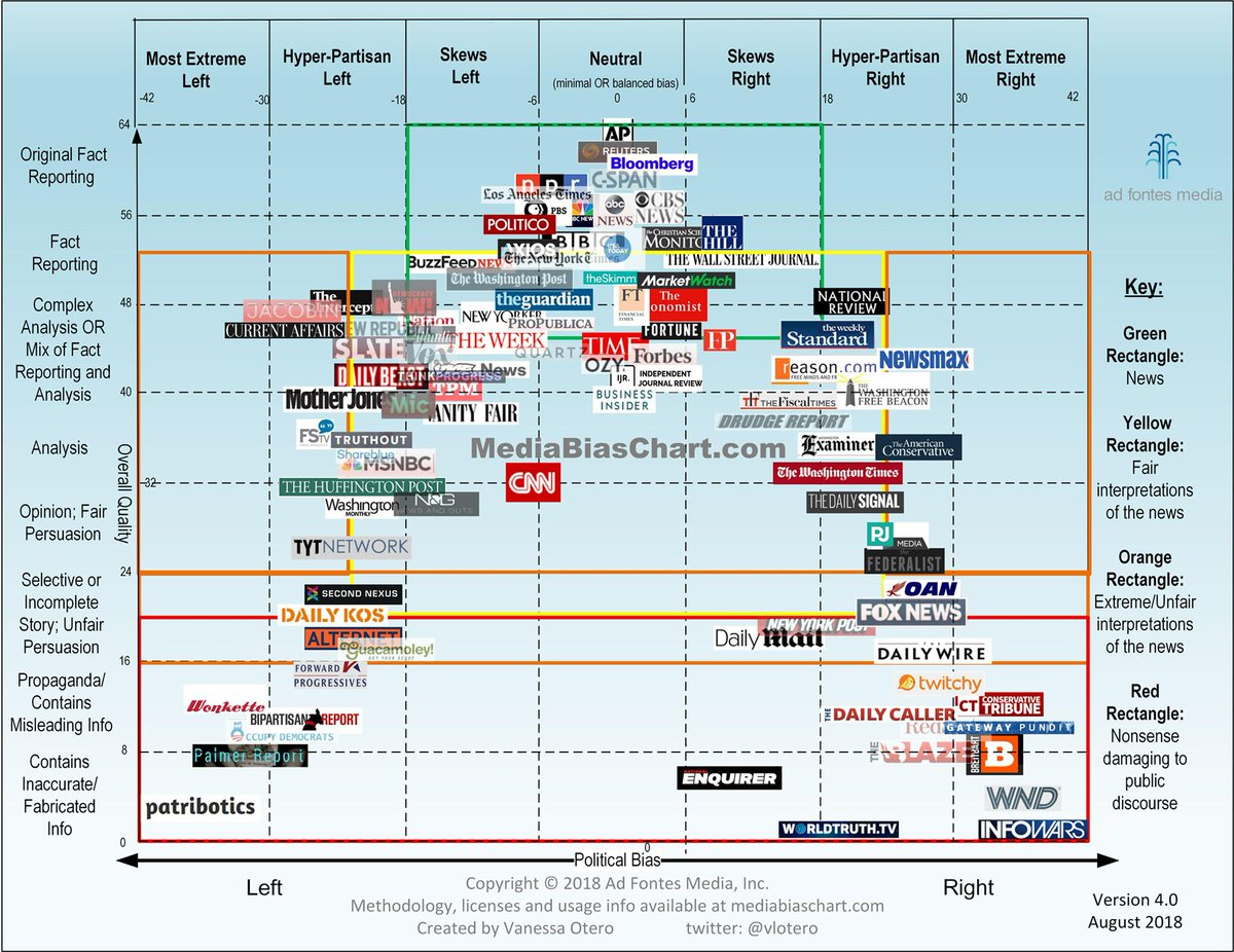 The media bias chart that was just displayed at #ONA18 is really something:  https://www. adfontesmedia.com / &nbsp;  .<br>http://pic.twitter.com/qFqQiZBw7M