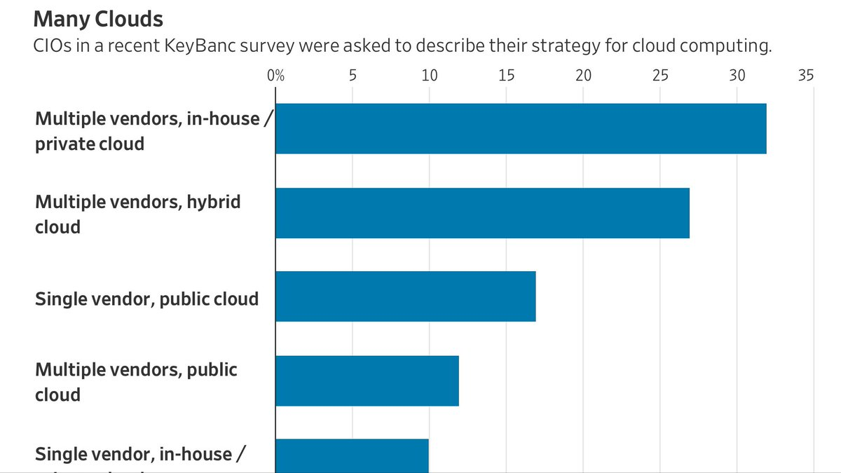 No Surprise That The Majority Of Companies Have Multi Cloud Strategy With An On Premise Component Complexity And Cybersecurity Drive It Budget