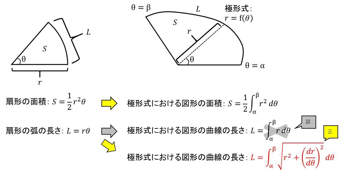 弧 の 長 さ の 求め 方 弧の長さと弦の長さの求め方、円周角との関係など