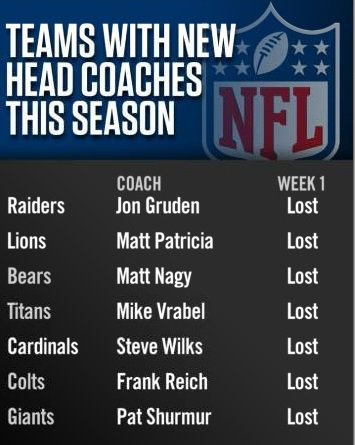 It was a tough Week 1 for the new coaches around the NFL.