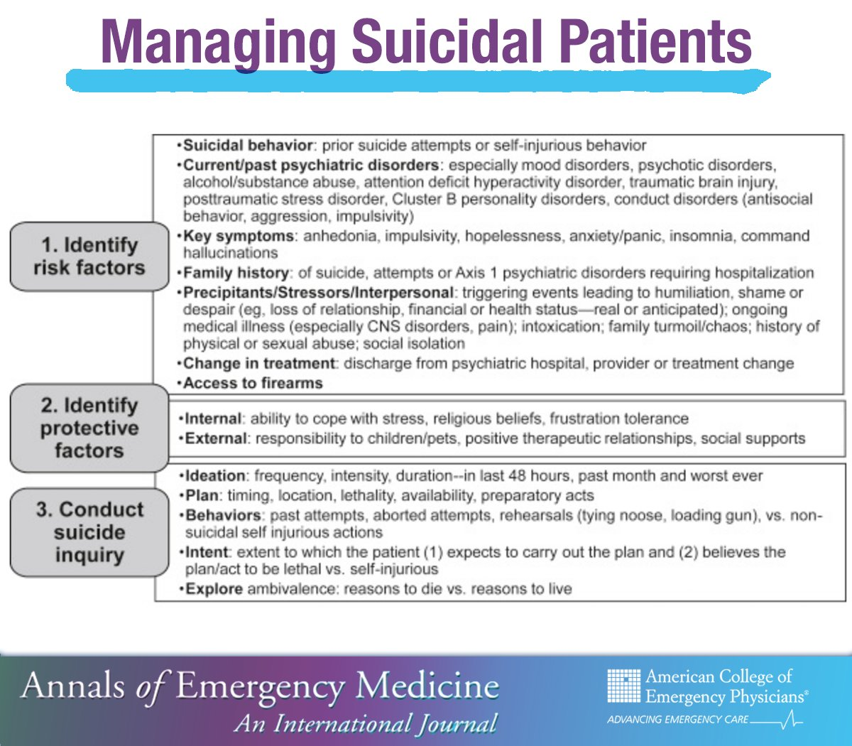 suicide behaviors and treatment Based on practice guideline for the assessment and treatment of patients with suicidal behaviors, originally published in november 2003 a guideline watch.