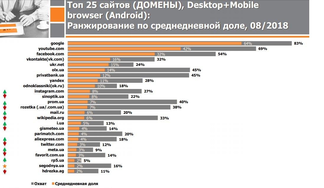 В ТОП-10 найпопулярніших серед українців вебсайтів – 3 російські https://t.co/akKw5vK1C1 https://t.co/WIB1LhplSm