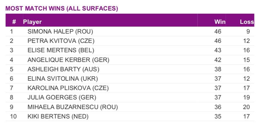 Most @WTA Match Wins as of September 10th, 2018. 1. @Simona_Halep 2. @Petra_Kvitova 3. @elise_mertens 4. @AngeliqueKerber 5. @ashbar96
