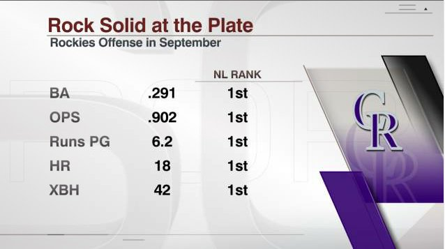 The NL West-leading Rockies have been on an offensive tear of late.