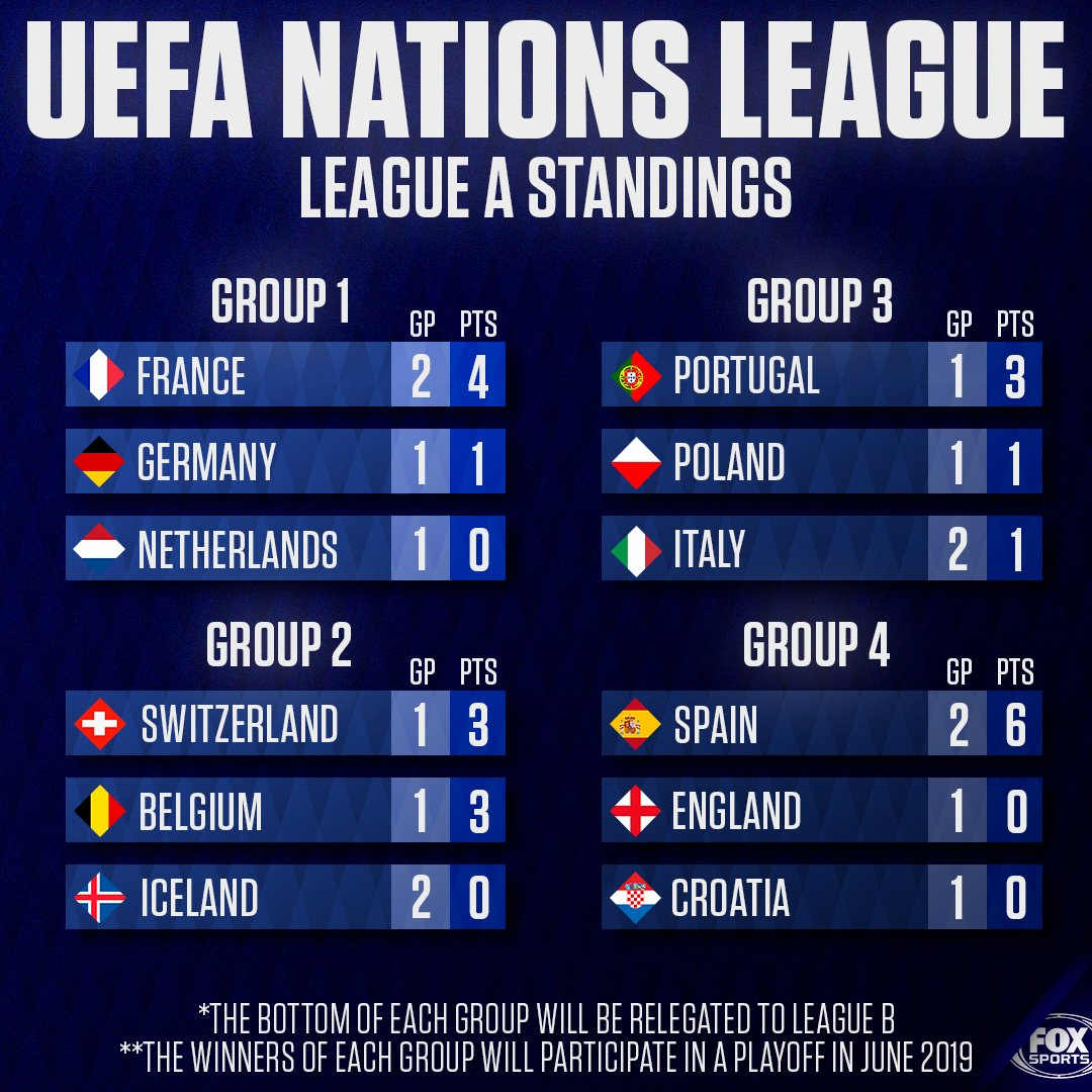 Heres where things stand in the UEFA Nations Leagues highest division after the first two matchdays.