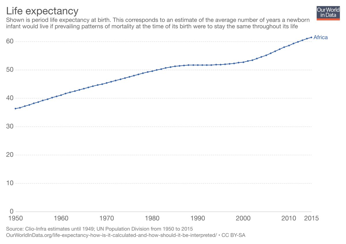 an analysis of the average life expectancy in us In general, global life expectancy is on track to increase by the year 2030, according to the study released on monday, but the us is predicted to continue to lag behind its peers.