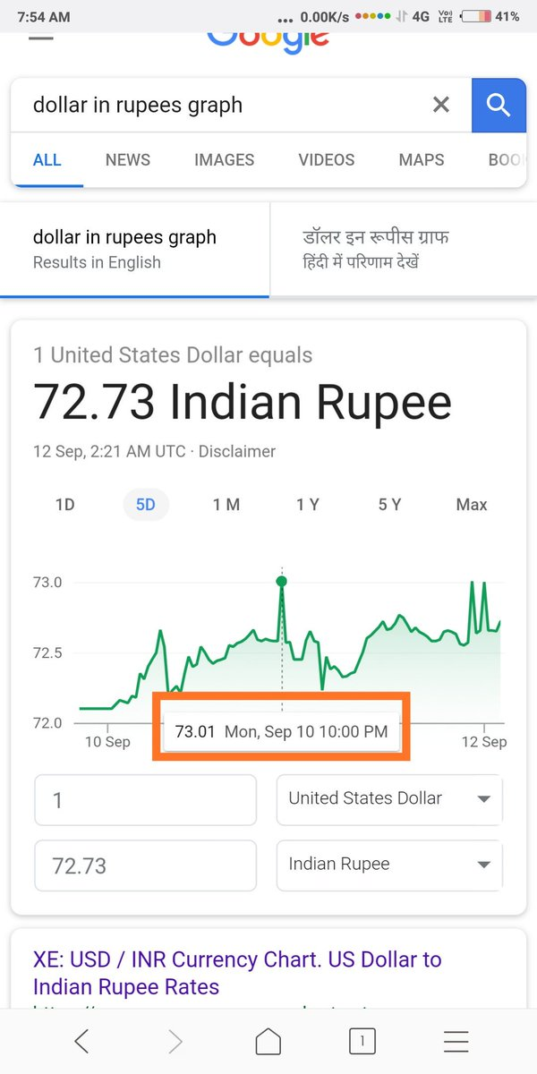 Indian Ru Falls To 73 01 Versus The Us Dollar Fell Nearly 14 Percent In 2018 So Far 10 Sept And 12 Already 3 Times Crossed