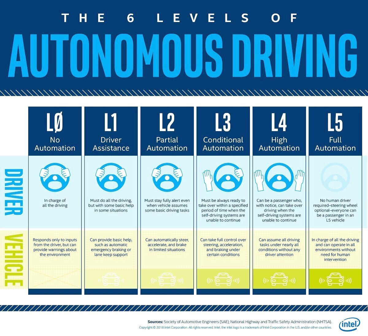 "Devrim Danyal on Twitter: ""The 6 levels of #Autonomous #Driving /// 6 # Otonom #Sürüş Seviyesi… """