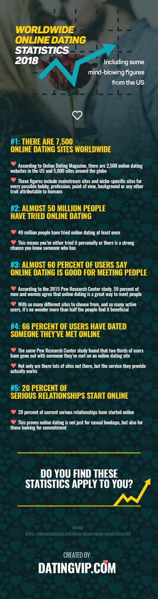 Internet dating slecht idee