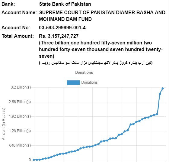 dam fund status
