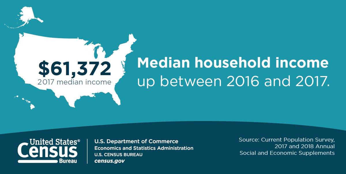 U.S. Census Bureau on Twitter: \