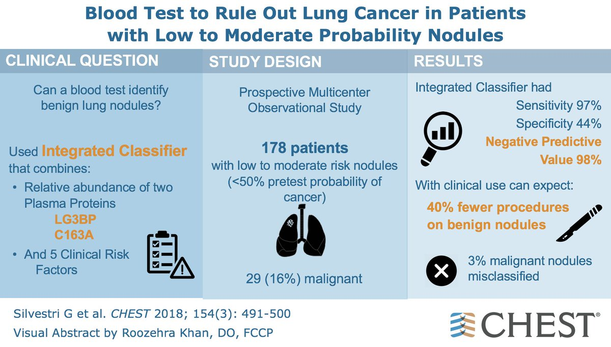 Lung Cancer Blood Test >> Chest On Twitter Blood Test To Rule Out Lung Cancer In Patients